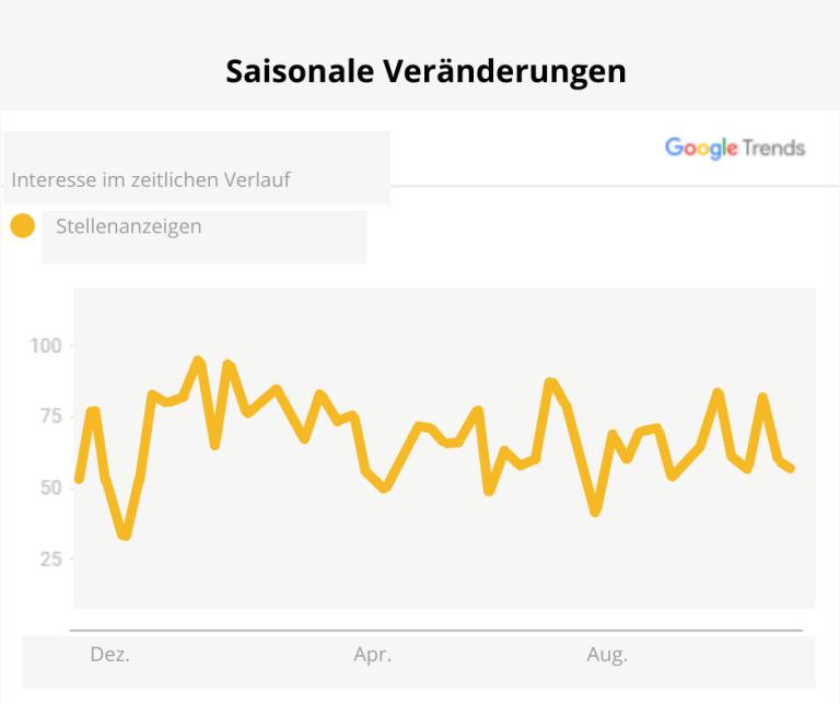 Sommerloch Recruiting Statistik