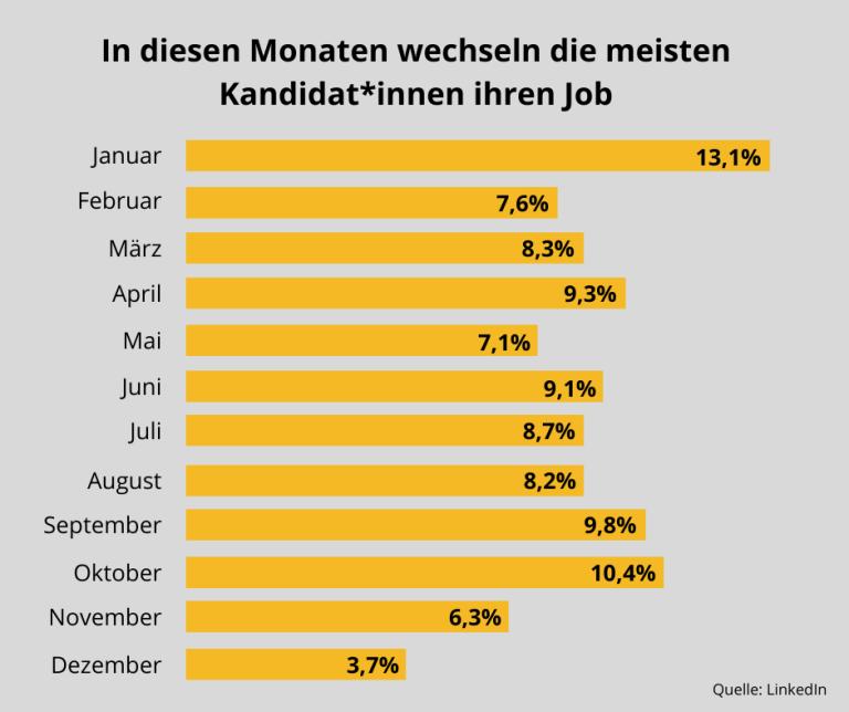 Wechselbereitschaft Job Statistik