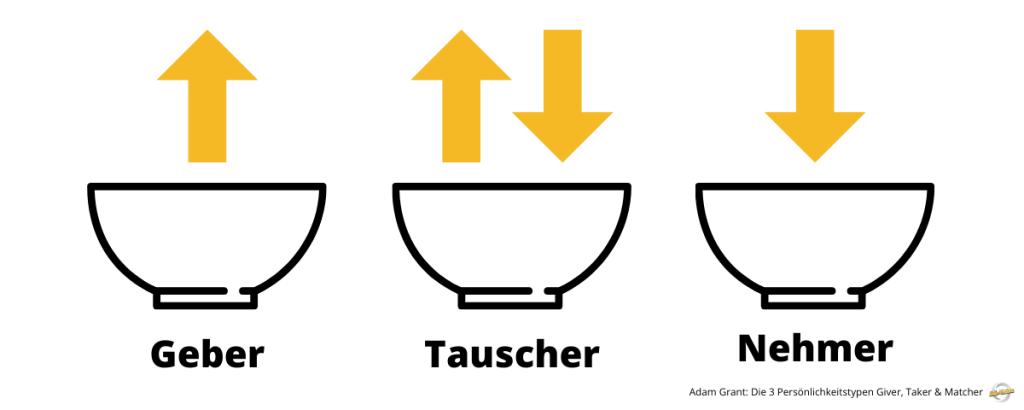 Giver Taker und Matcher Grafik